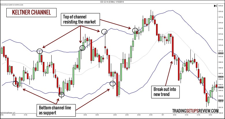 chi bao 5 - [Phần 2] 10 chỉ báo cần biết để giúp trade coin hiệu quả