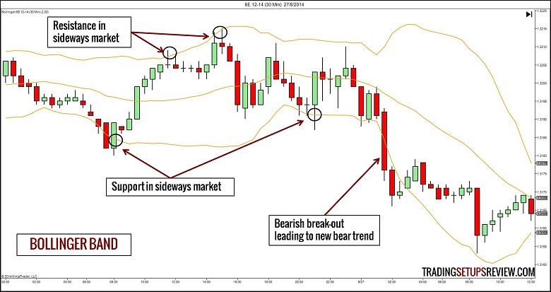 chi bao3 - [Phần 2] 10 chỉ báo cần biết để giúp trade coin hiệu quả