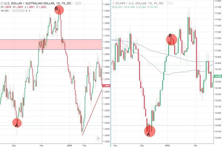 fibonacci1 - Sử dụng công cụ Fibonacci thế nào để trade coin hiệu quả