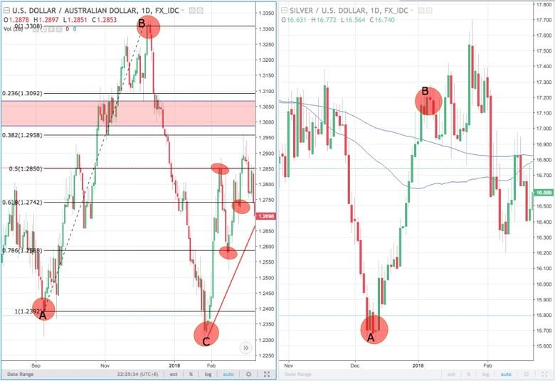fibonancci - Sử dụng công cụ Fibonacci thế nào để trade coin hiệu quả