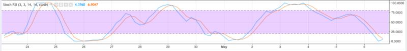 4HR STOCH e1525656672489 - Phân tích giá Bitcoin ngày hôm nay 7/5