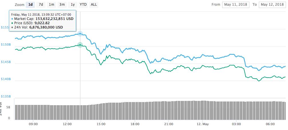 Screen Shot 2018 05 12 at 7.36.30 AM - Giá Bitcoin hôm nay 12/5: Giảm sâu, thị trường phản ứng thái quá với việc kiểm tra Upbit và bán tháo của Mt. Gox