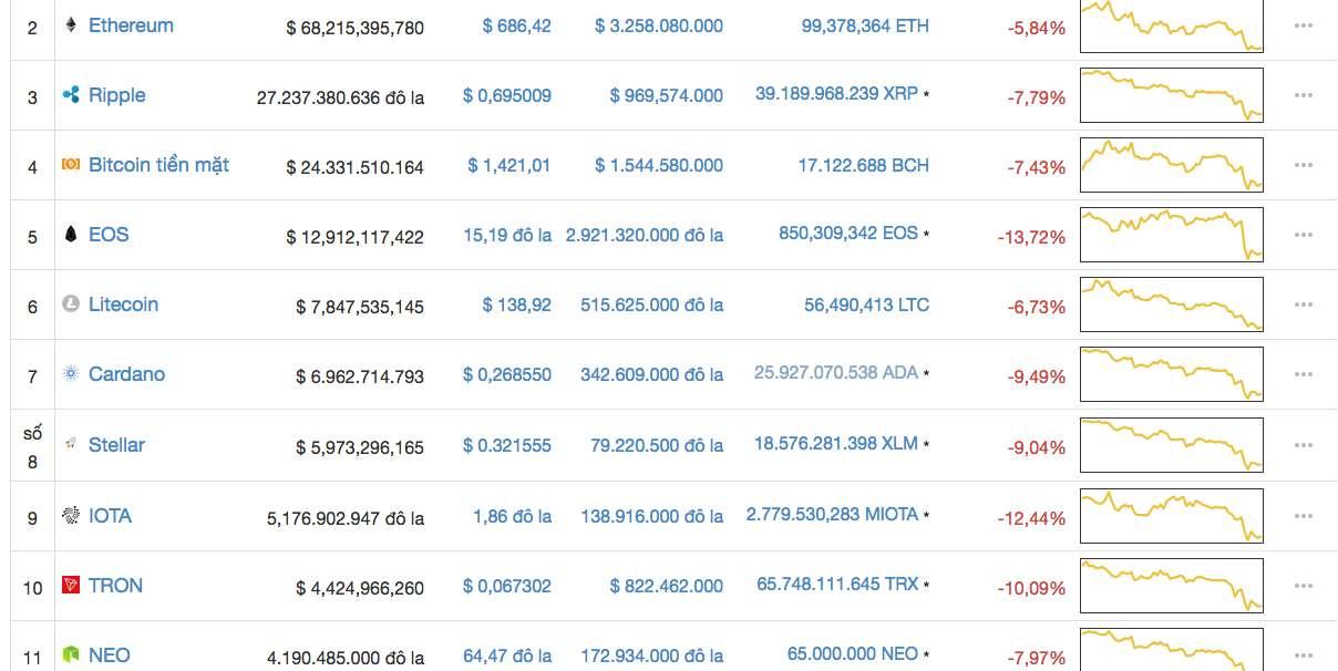 Screen Shot 2018 05 12 at 7.41.16 AM - Giá Bitcoin hôm nay 12/5: Giảm sâu, thị trường phản ứng thái quá với việc kiểm tra Upbit và bán tháo của Mt. Gox