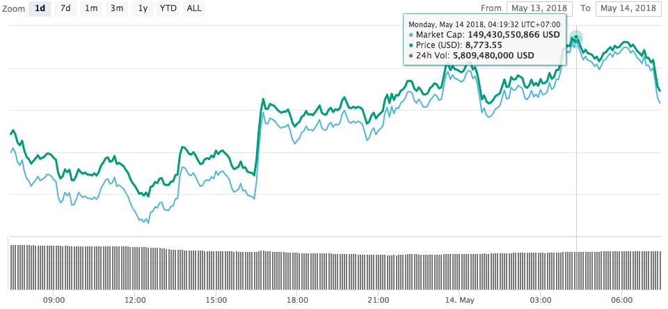 Screen Shot 2018 05 14 at 7.48.10 AM - Giá Bitcoin hôm nay 14/5: Bitcoin trở lại đà tăng, thị trường phủ màu xanh