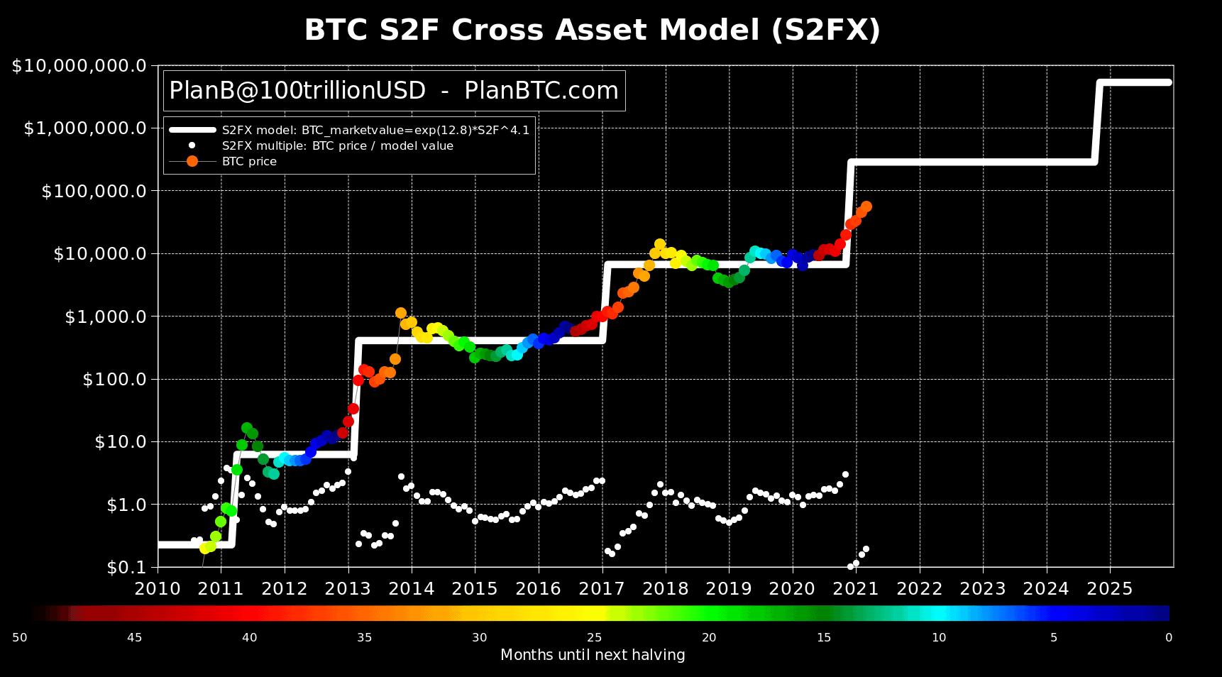 Biểu đồ stock-to-flow cross-asset (S2FX) của Bitcoin tính đến thứ Tư. Nguồn: PlanB / Twitter