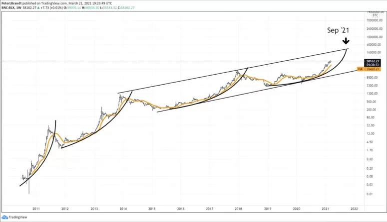 Bieu do bitcoin