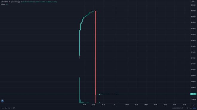 Trang tin tức Bitcoin, tiền điện tử