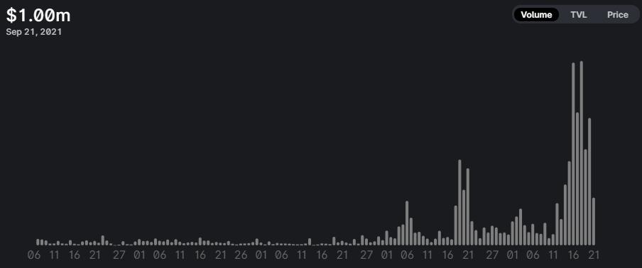 Khối lượng giao dịch 24 giờ của LCX trên Uniswap. Nguồn: Uniswap