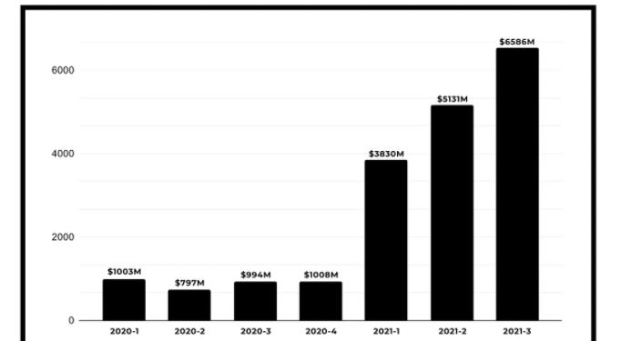 Capture 682x375 Kỷ lục số tiền đầu tư mạo hiểm tràn vào các công ty tiền điện tử, đạt hơn 15 tỷ USD trong 9 tháng