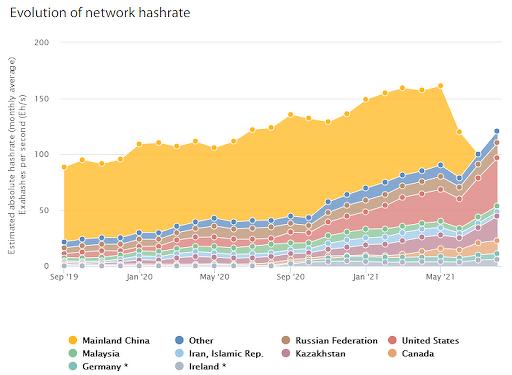 Evolution of Network Hashrate 512x375 Mỹ trở thành thị trường khai thác Bitcoin lớn nhất sau lệnh cấm tiền điện tử của Trung Quốc